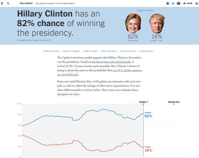 Latest New York Times Chances to Win projections.
